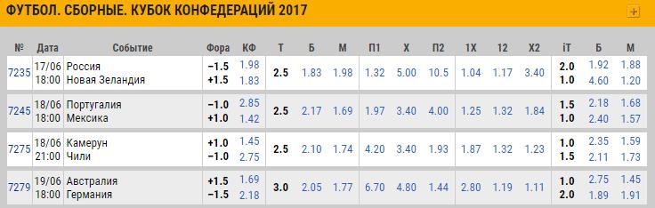Кубок конфедераций пари-матч